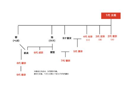 麗花萌ゆる8人の皇子たち 史実 歴代